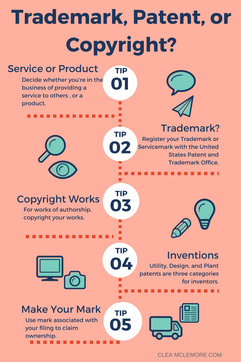 Trademark, Patent, or Copyright Infogram